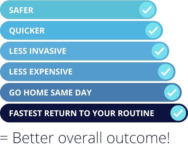 Safer Quicker Less Invasive